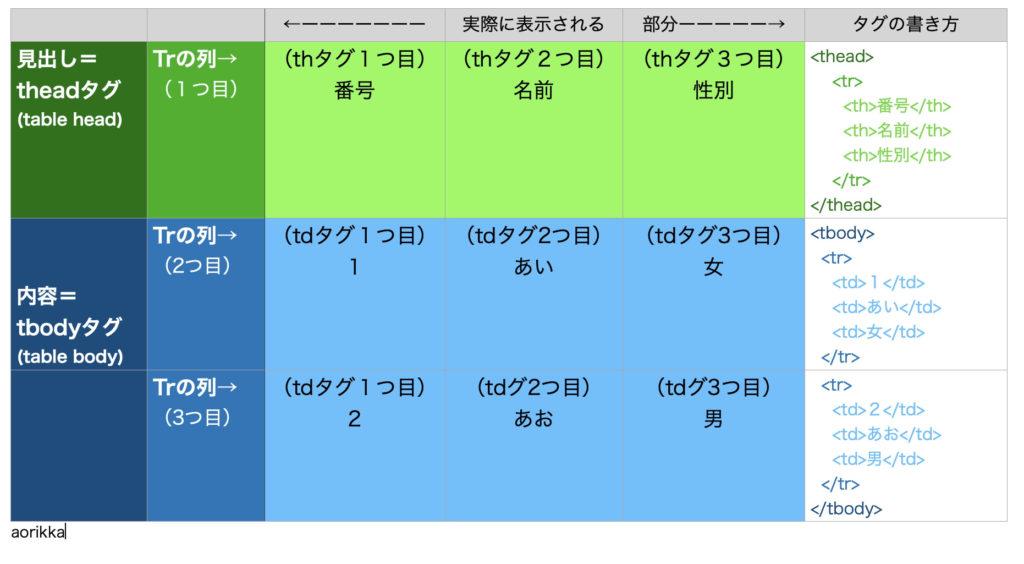 テーブルのイメージ図解